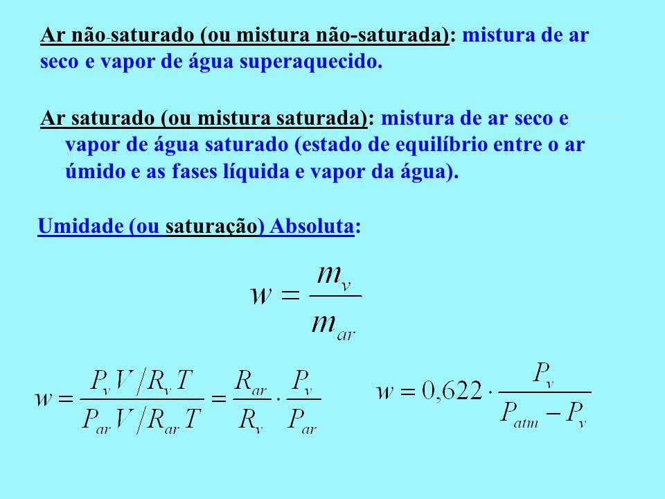 Umidade (ou saturação) Relativa, : Diagrama T x s para o ar A umidade relativa é a razão entre a quantidade de vapor de água existente em um certa massa de ar e aquela que ele teria se estivesse saturado à mesma temperatura.