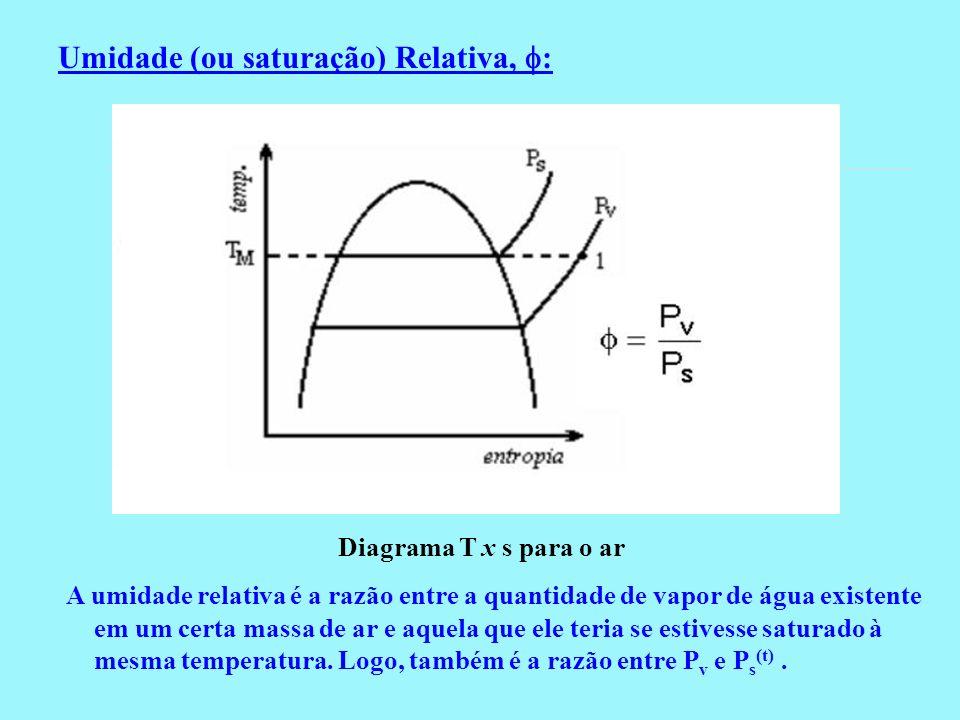 Umidade (ou saturação) Relativa, : Diagrama T x s para o ar A umidade relativa é a razão entre a quantidade de vapor de água existente em um certa mas