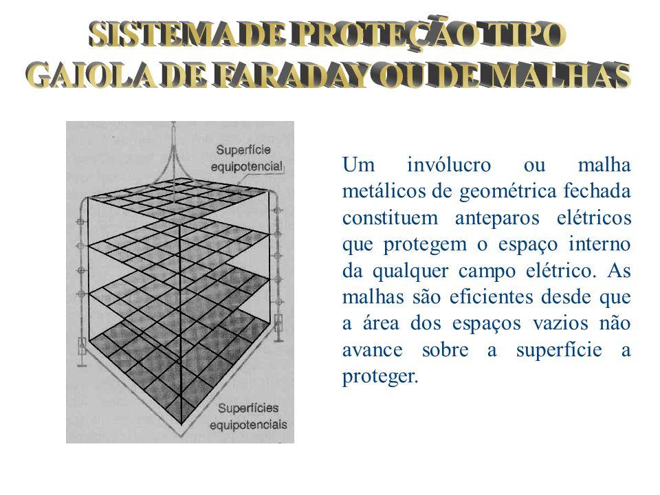 Um invólucro ou malha metálicos de geométrica fechada constituem anteparos elétricos que protegem o espaço interno da qualquer campo elétrico. As malh