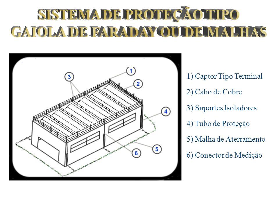 1) Captor Tipo Terminal 2) Cabo de Cobre 3) Suportes Isoladores 4) Tubo de Proteção 5) Malha de Aterramento 6) Conector de Medição