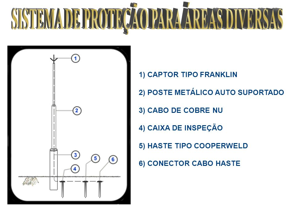 1) CAPTOR TIPO FRANKLIN 2) POSTE METÁLICO AUTO SUPORTADO 3) CABO DE COBRE NU 4) CAIXA DE INSPEÇÃO 5) HASTE TIPO COOPERWELD 6) CONECTOR CABO HASTE