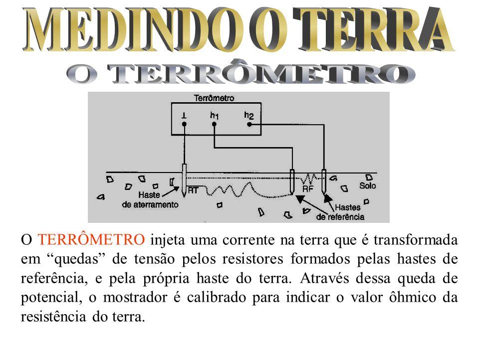 O TERRÔMETRO injeta uma corrente na terra que é transformada em quedas de tensão pelos resistores formados pelas hastes de referência, e pela própria