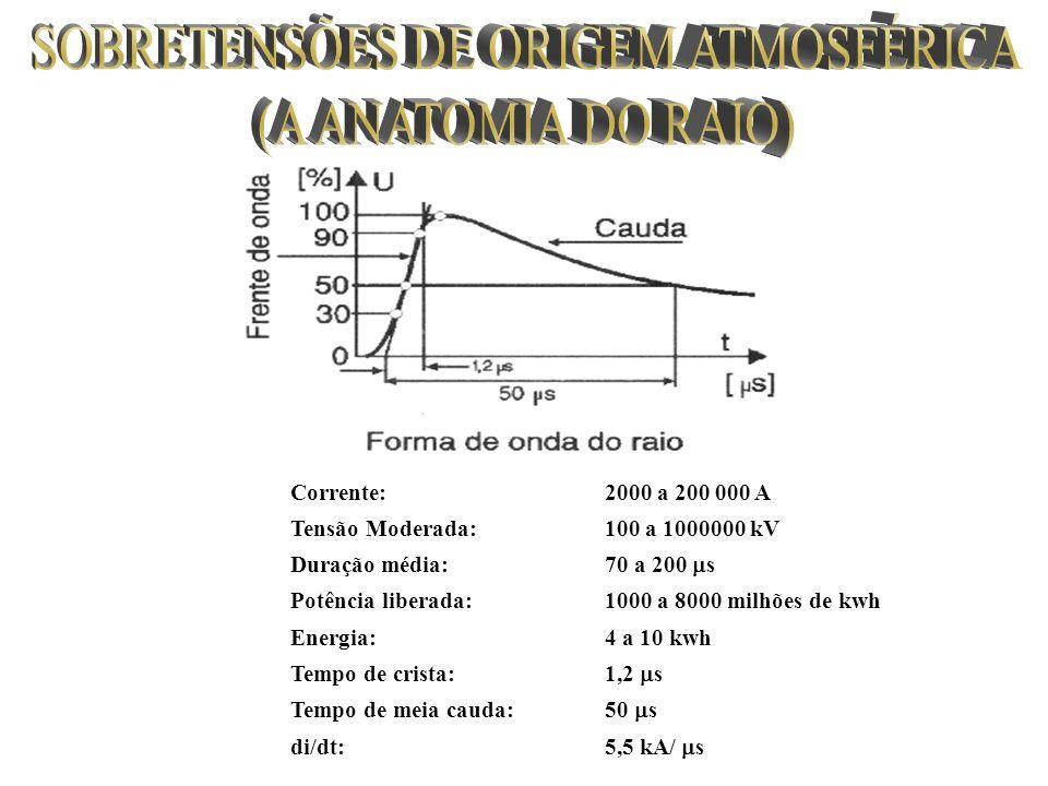 3) Resistência da malha de aterramento 4) Determinação da janela de malha onde: R= resistência da malha ( ) a= resistividade do solo (.m) A= área da malha (m 2 ) D D onde: C= velocidade da luz (3.