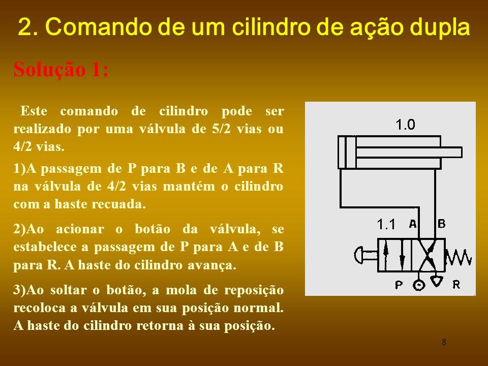 19 Solução : Ao ser acionada a válvula 1.6 o ar comprimido circula de P para A, e na válvula alternadora de X para A e vai para a câmara do cilindro.