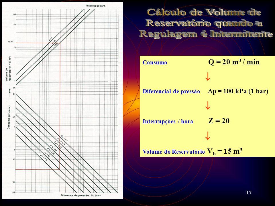 17 Consumo Q = 20 m 3 / min Diferencial de pressão p = 100 kPa (1 bar) Interrupções / hora Z = 20 Volume do Reservatório V b = 15 m 3