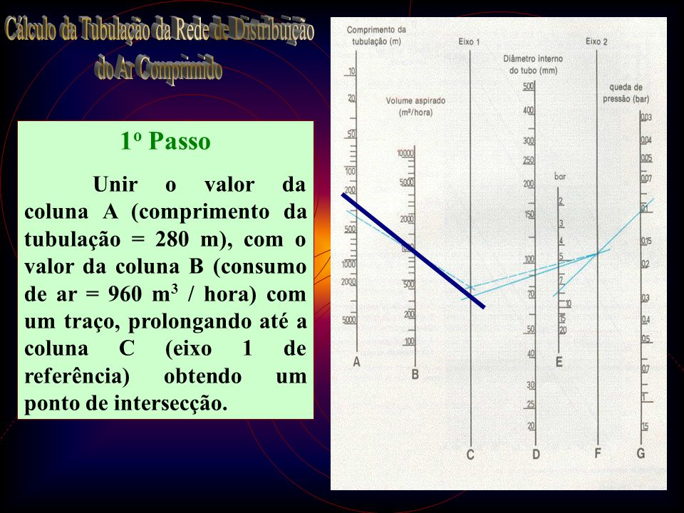 21 1 o Passo Unir o valor da coluna A (comprimento da tubulação = 280 m), com o valor da coluna B (consumo de ar = 960 m 3 / hora) com um traço, prolo