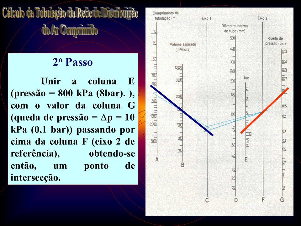 22 2 o Passo Unir a coluna E (pressão = 800 kPa (8bar). ), com o valor da coluna G (queda de pressão = p = 10 kPa (0,1 bar)) passando por cima da colu