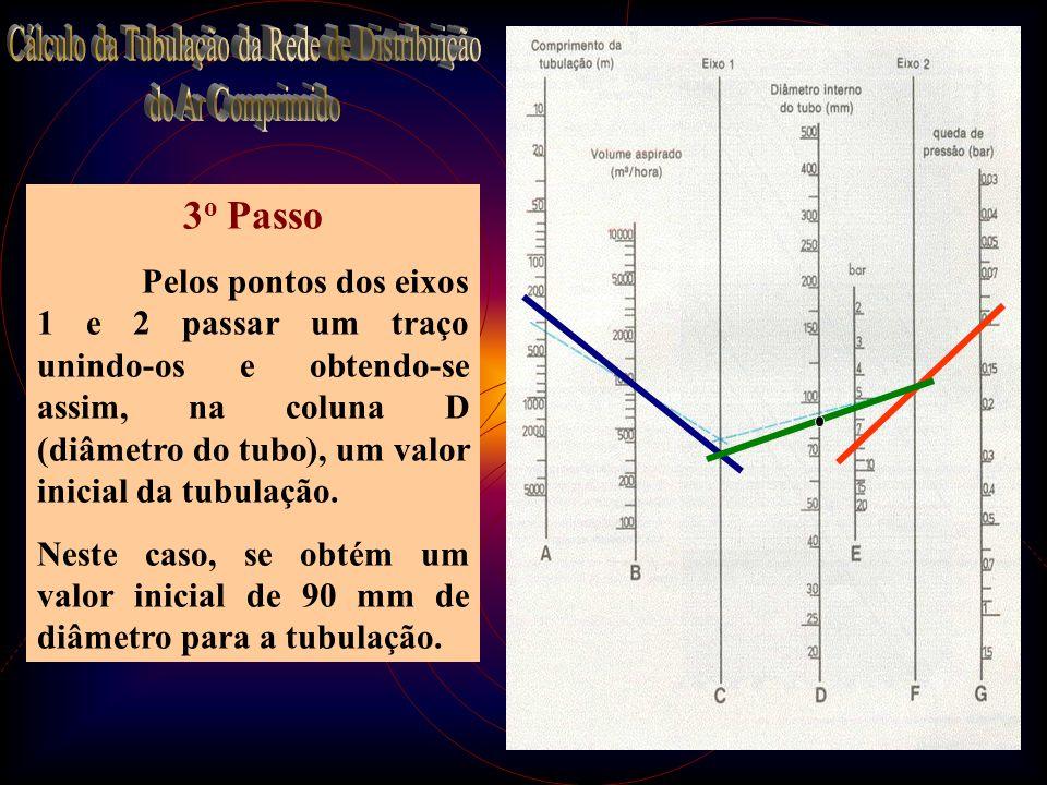 23 3 o Passo Pelos pontos dos eixos 1 e 2 passar um traço unindo-os e obtendo-se assim, na coluna D (diâmetro do tubo), um valor inicial da tubulação.