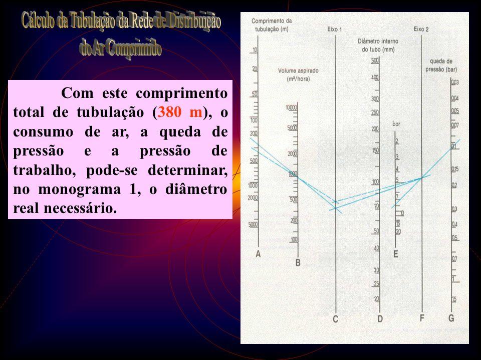 27 Com este comprimento total de tubulação (380 m), o consumo de ar, a queda de pressão e a pressão de trabalho, pode-se determinar, no monograma 1, o