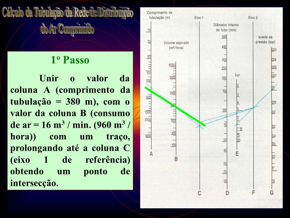 29 1 o Passo Unir o valor da coluna A (comprimento da tubulação = 380 m), com o valor da coluna B (consumo de ar = 16 m 3 / min. (960 m 3 / hora)) com
