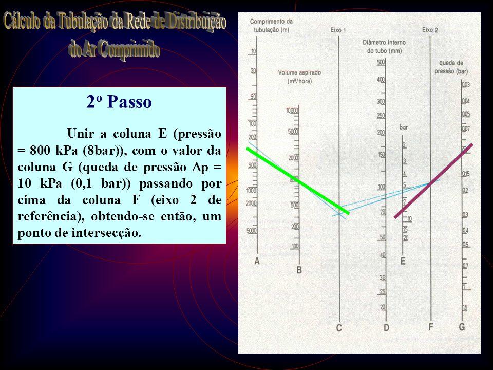 30 2 o Passo Unir a coluna E (pressão = 800 kPa (8bar)), com o valor da coluna G (queda de pressão p = 10 kPa (0,1 bar)) passando por cima da coluna F