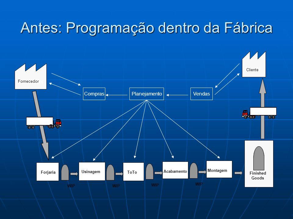 Antes: Programação dentro da Fábrica WIP Finished Goods Forjaria Usinagem ToTo WIP Acabamento WIP Montagem Cliente VendasPlanejamentoCompras Fornecedo