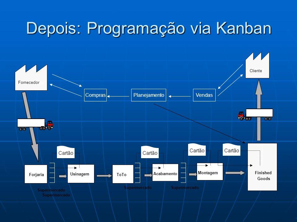 Depois: Programação via Kanban Supermercado Finished Goods Forjaria Usinagem ToTo Acabamento Montagem Cliente VendasPlanejamentoCompras Fornecedor Car