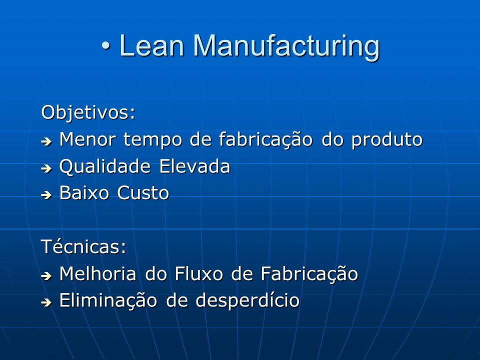 Lean Manufacturing Lean Manufacturing Objetivos: Menor tempo de fabricação do produto Menor tempo de fabricação do produto Qualidade Elevada Qualidade