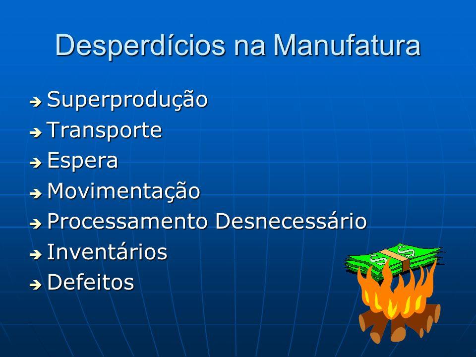 Desperdícios na Manufatura Superprodução Superprodução Transporte Transporte Espera Espera Movimentação Movimentação Processamento Desnecessário Proce