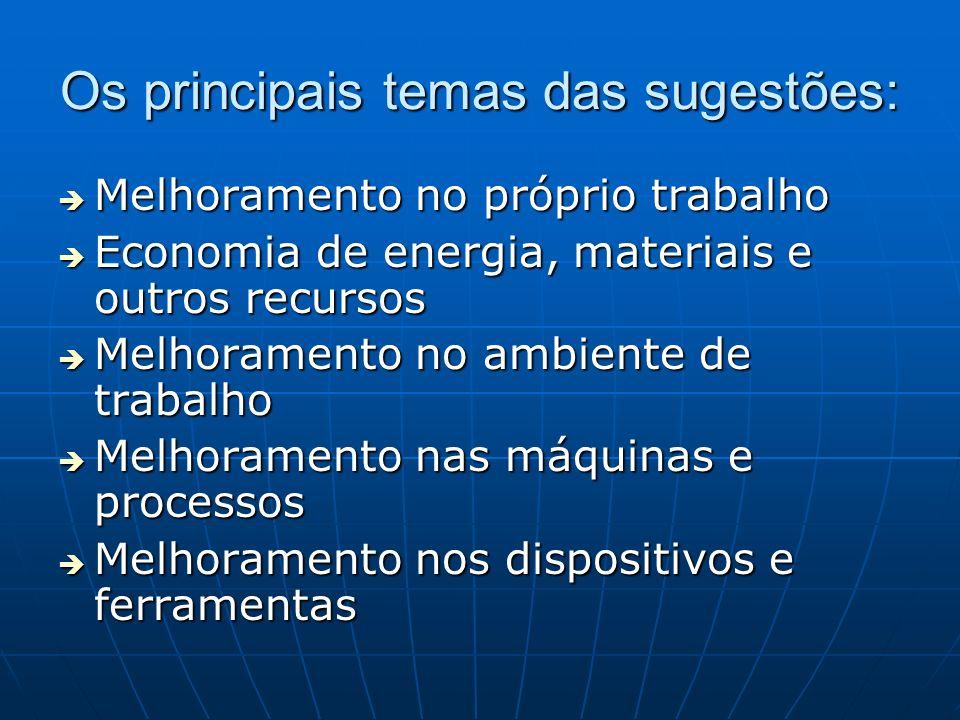 Os principais temas das sugestões: Melhoramento no próprio trabalho Melhoramento no próprio trabalho Economia de energia, materiais e outros recursos