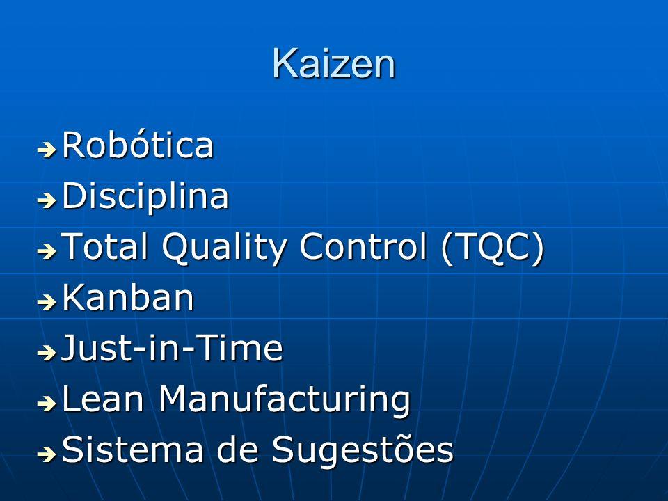 Kaizen Robótica Robótica Disciplina Disciplina Total Quality Control (TQC) Total Quality Control (TQC) Kanban Kanban Just-in-Time Just-in-Time Lean Ma