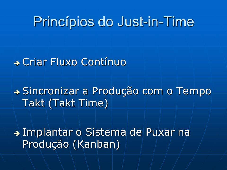 Princípios do Just-in-Time Criar Fluxo Contínuo Criar Fluxo Contínuo Sincronizar a Produção com o Tempo Takt (Takt Time) Sincronizar a Produção com o