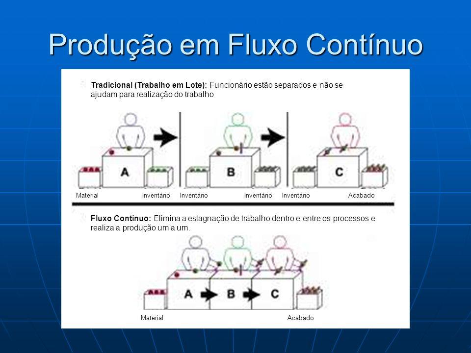 Produção em Fluxo Contínuo Tradicional (Trabalho em Lote): Funcionário estão separados e não se ajudam para realização do trabalho Fluxo Contínuo: Eli