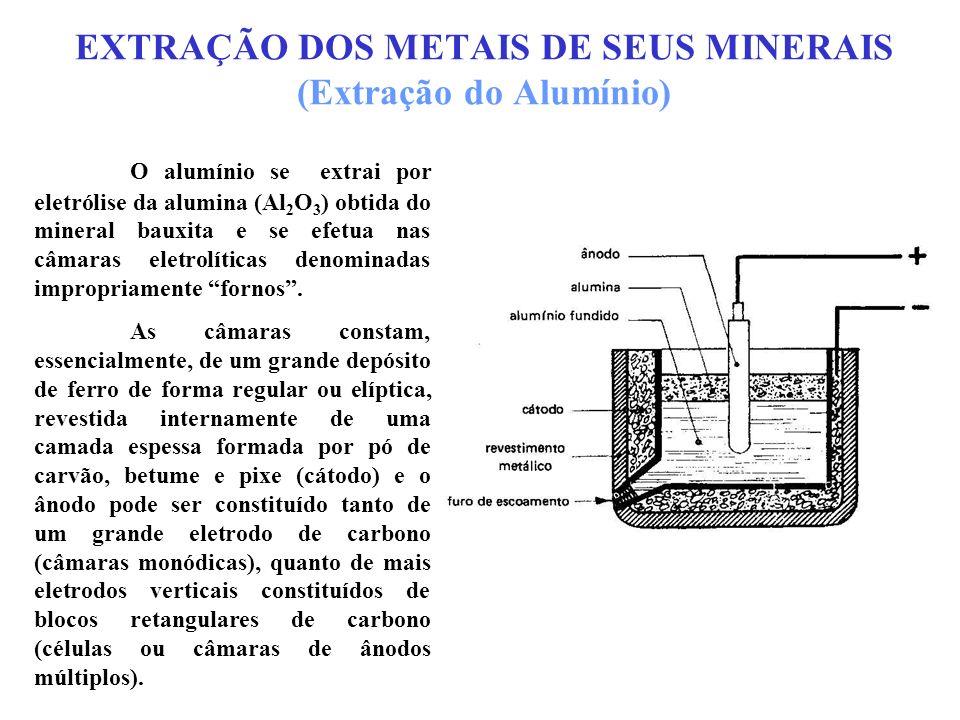 EXTRAÇÃO DOS METAIS DE SEUS MINERAIS (Extração do Alumínio) O alumínio se extrai por eletrólise da alumina (Al 2 O 3 ) obtida do mineral bauxita e se