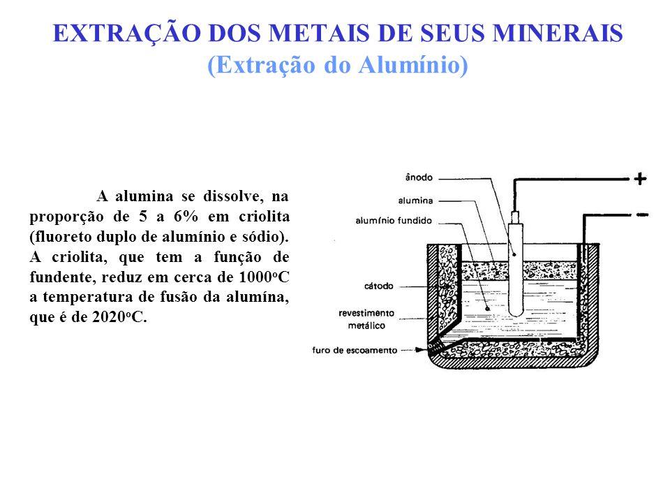 EXTRAÇÃO DOS METAIS DE SEUS MINERAIS (Extração do Alumínio) A alumina se dissolve, na proporção de 5 a 6% em criolita (fluoreto duplo de alumínio e só