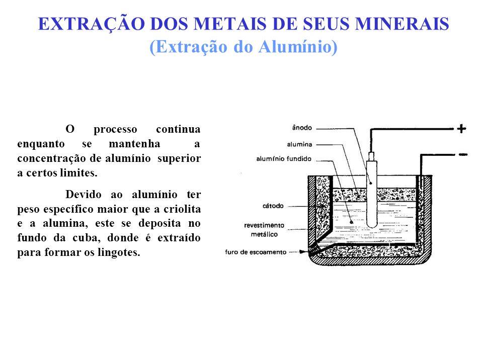 EXTRAÇÃO DOS METAIS DE SEUS MINERAIS (Extração do Alumínio) O processo continua enquanto se mantenha a concentração de alumínio superior a certos limi