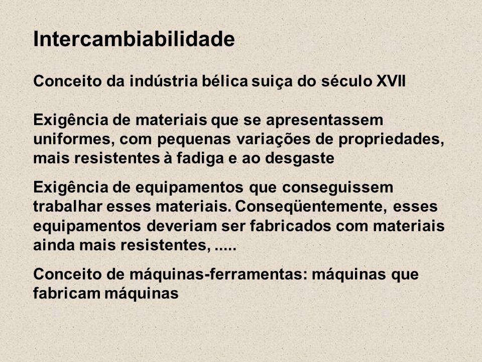 Intercambiabilidade Conceito da indústria bélica suiça do século XVII Exigência de materiais que se apresentassem uniformes, com pequenas variações de