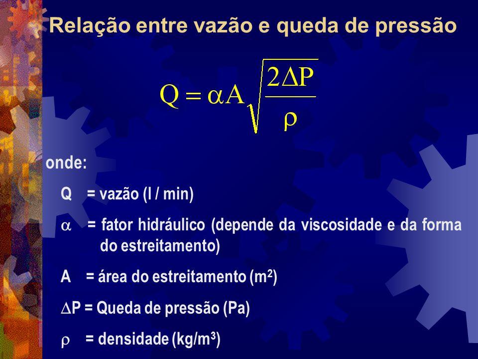 Relação entre vazão e queda de pressão Q = vazão (l / min) = fator hidráulico (depende da viscosidade e da forma do estreitamento) A = área do estreitamento (m 2 ) P = Queda de pressão (Pa) = densidade (kg/m 3 ) onde: