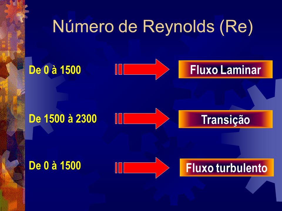 Número de Reynolds (Re) De 0 à 1500 De 1500 à 2300 De 0 à 1500 Fluxo Laminar Transição Fluxo turbulento