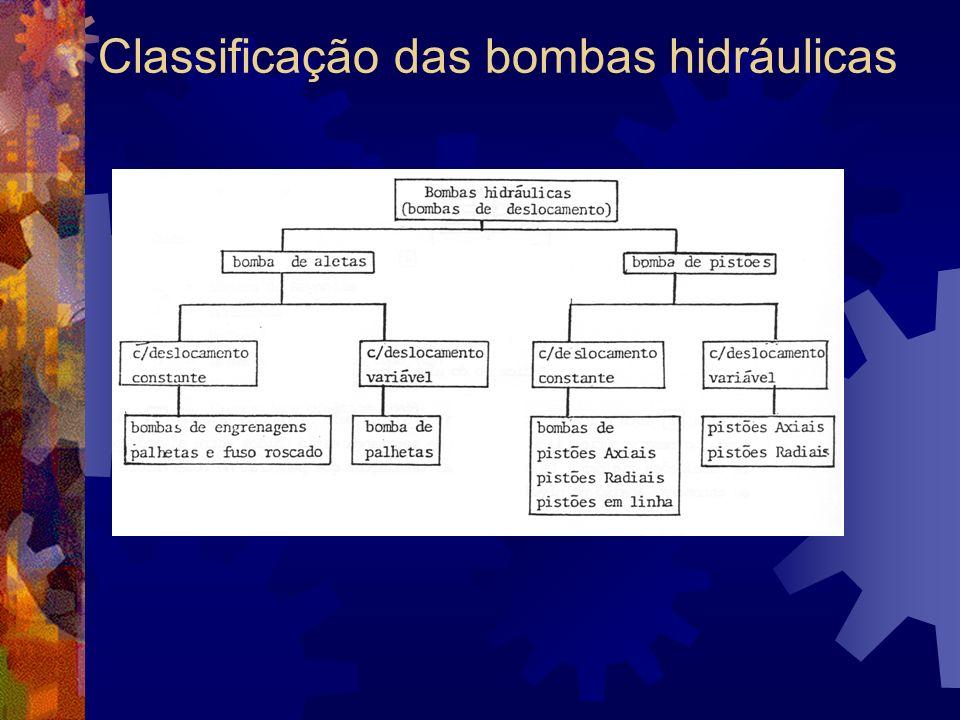 Classificação das bombas hidráulicas