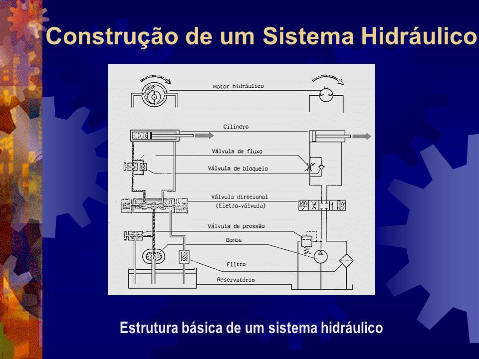 Construção de um Sistema Hidráulico Estrutura básica de um sistema hidráulico