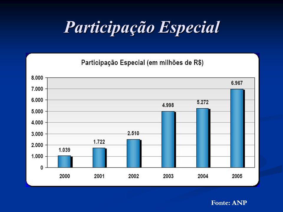 Participação Especial Fonte: ANP