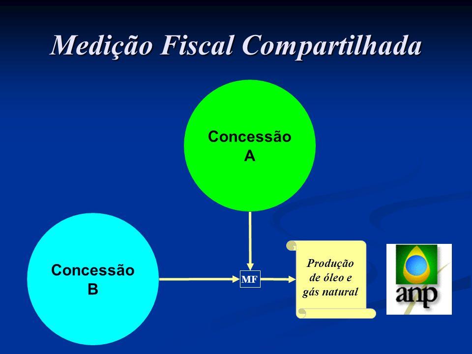 Medição Fiscal Compartilhada Concessão A Concessão B Produção de óleo e gás natural MF