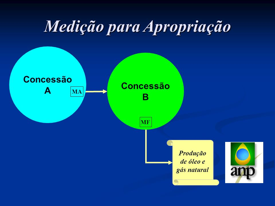 Medição para Apropriação Produção de óleo e gás natural Concessão B MF Concessão A MA