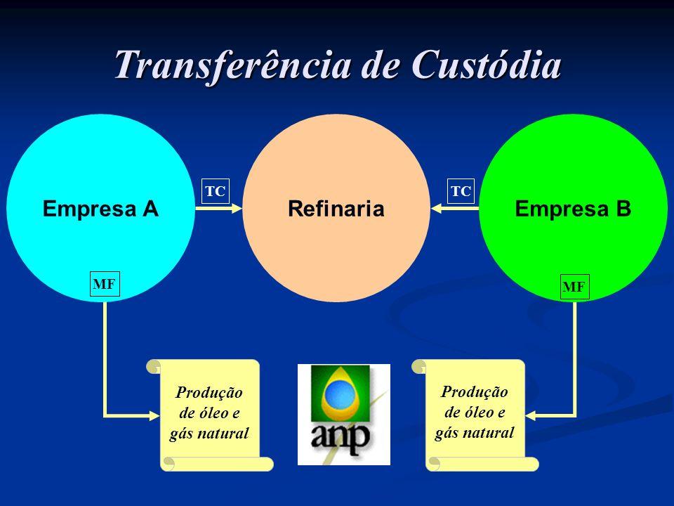 Transferência de Custódia Produção de óleo e gás natural TC Empresa A MF TC Produção de óleo e gás natural RefinariaEmpresa B MF