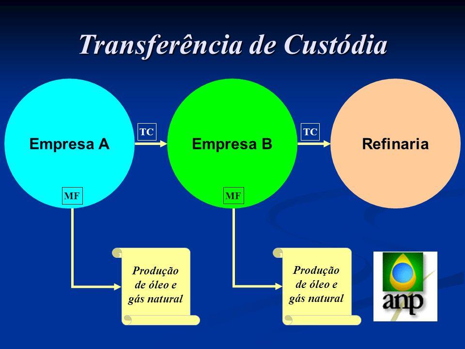 Transferência de Custódia Produção de óleo e gás natural TC Empresa A MF Produção de óleo e gás natural Empresa B MF Refinaria TC