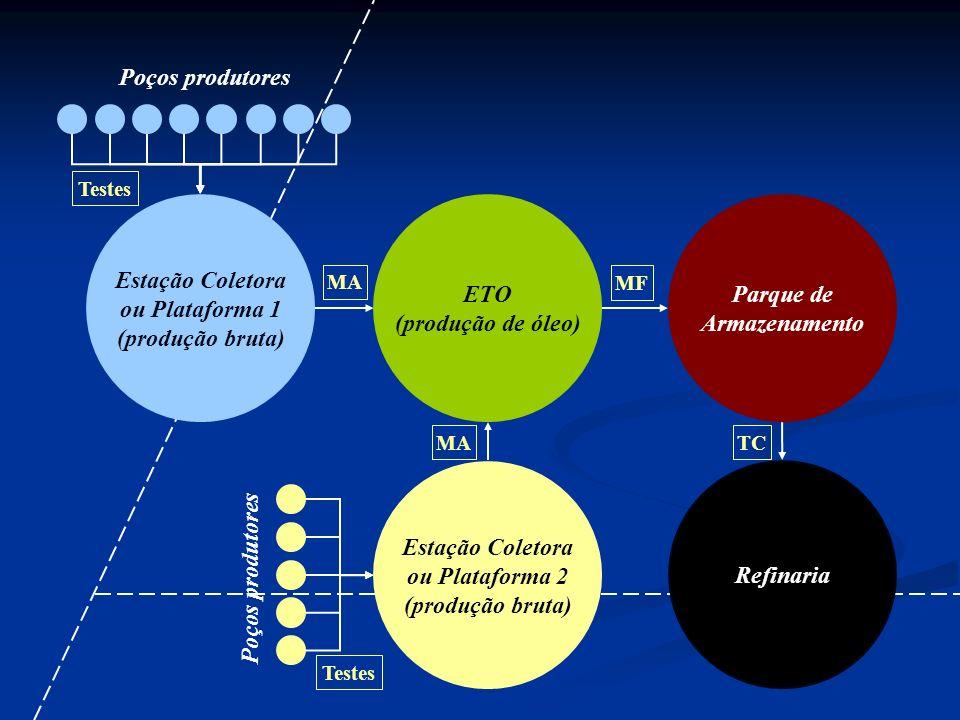 Poços produtores ETO (produção de óleo) Parque de Armazenamento Estação Coletora ou Plataforma 1 (produção bruta) Refinaria Estação Coletora ou Plataf