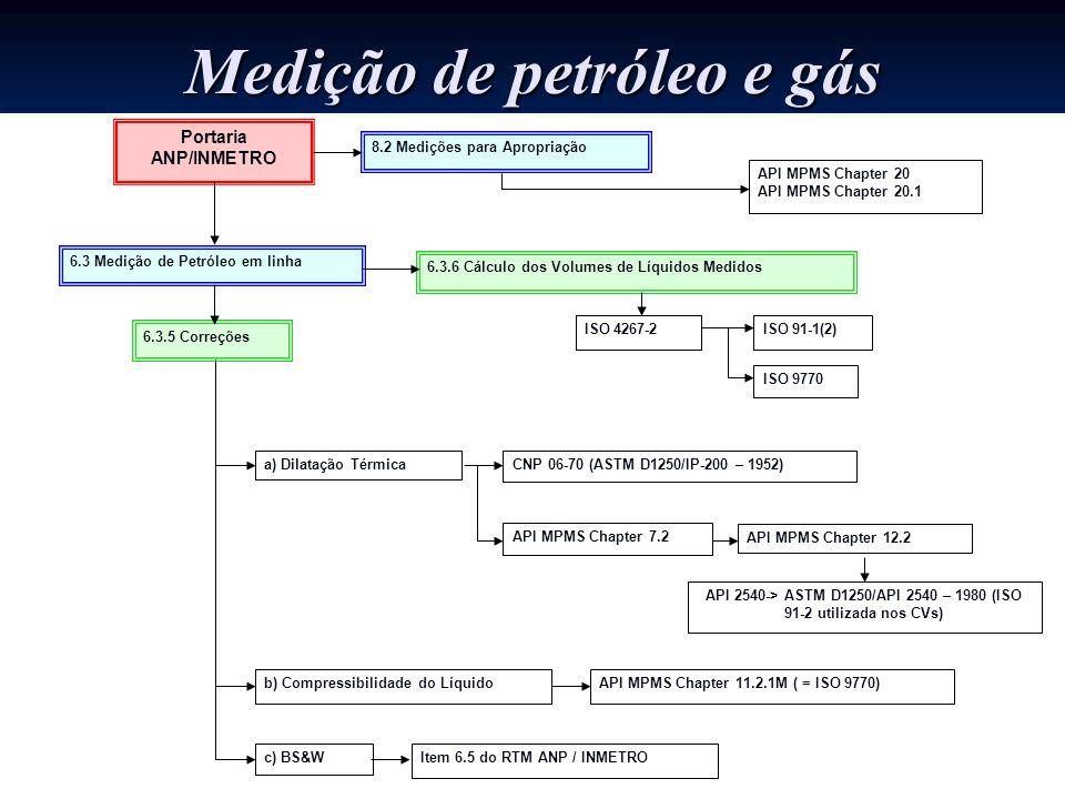 Portaria ANP/INMETRO 6.3 Medição de Petróleo em linha a) Dilatação Térmica b) Compressibilidade do Líquido c) BS&W API MPMS Chapter 7.2 API 2540-> AST