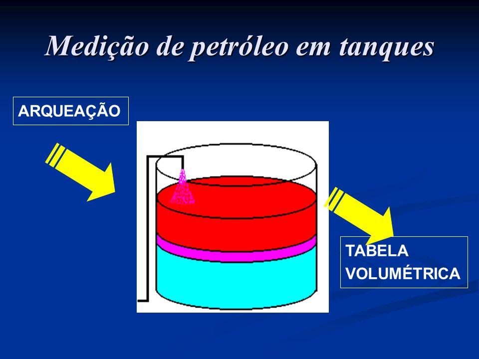 ARQUEAÇÃO TABELA VOLUMÉTRICA Medição de petróleo em tanques