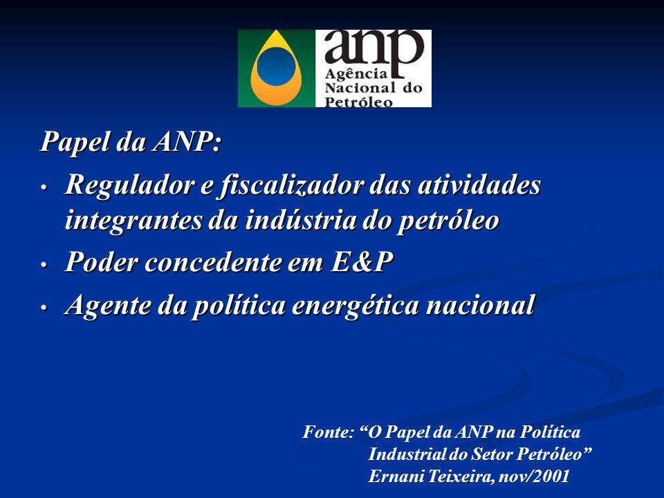 Papel da ANP: Regulador e fiscalizador das atividades integrantes da indústria do petróleo Regulador e fiscalizador das atividades integrantes da indú