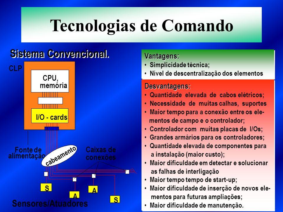Sistema Convencional. Fonte de alimentação Sensores/Atuadores Caixas de conexões CPU, memória S A A S cabeamento I/O - cards CLP Vantagens: Simplicida