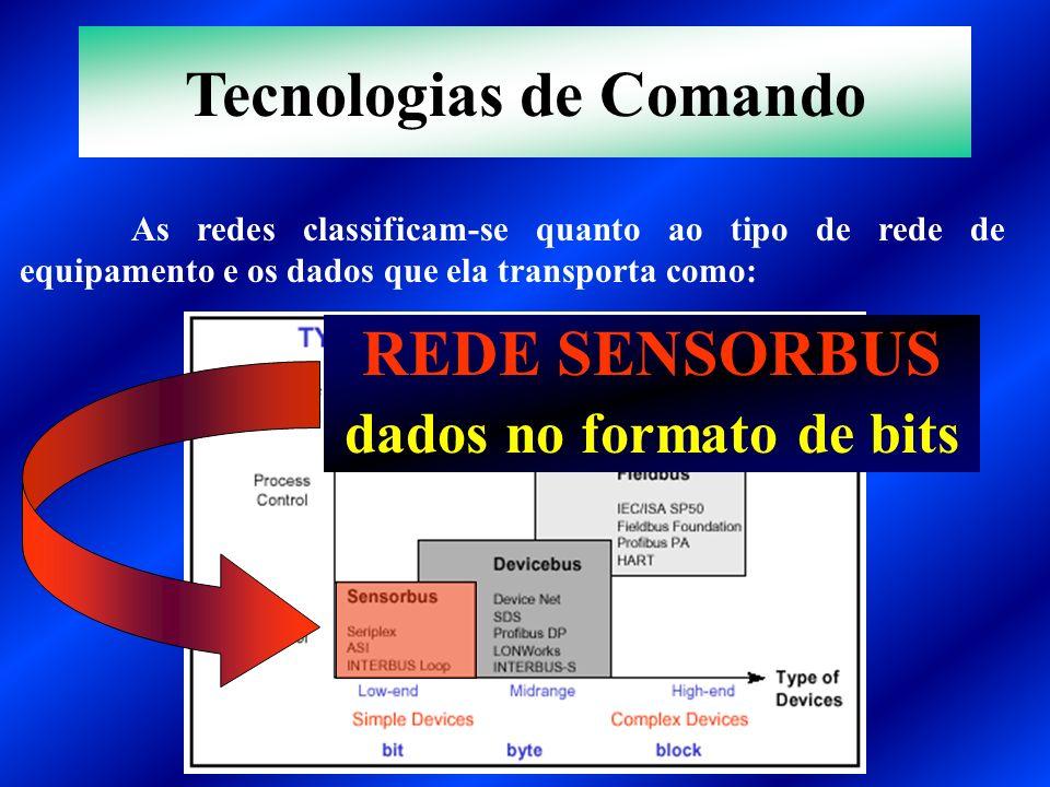 As redes classificam-se quanto ao tipo de rede de equipamento e os dados que ela transporta como: REDE SENSORBUS dados no formato de bits Tecnologias