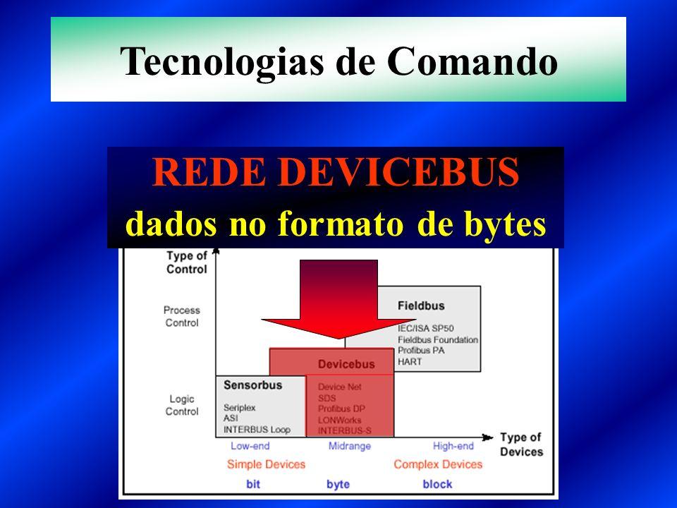 REDE DEVICEBUS dados no formato de bytes Tecnologias de Comando