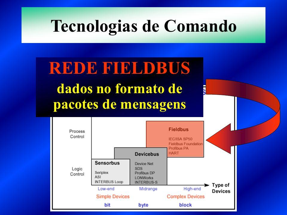 REDE FIELDBUS dados no formato de pacotes de mensagens Tecnologias de Comando