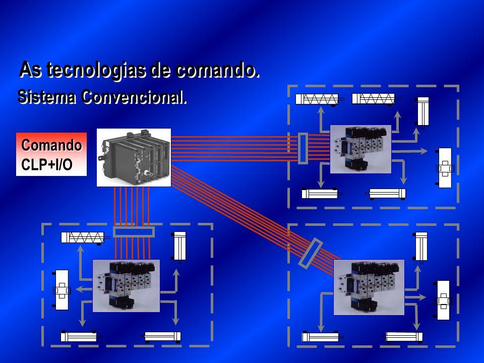 As tecnologias de comando. Sistema Convencional. ComandoCLP+I/O