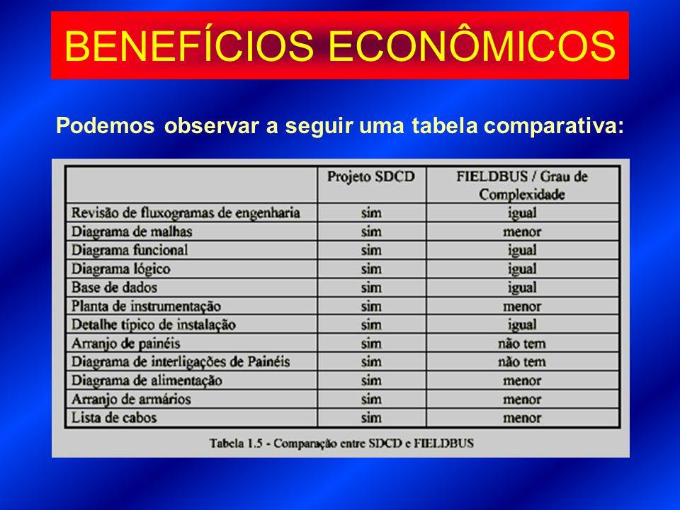 Podemos observar a seguir uma tabela comparativa: BENEFÍCIOS ECONÔMICOS
