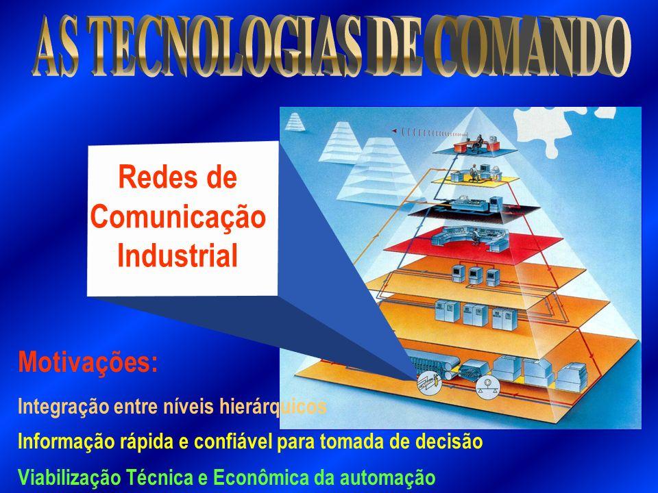Redes de Comunicação Industrial Motivações: Informação rápida e confiável para tomada de decisão Viabilização Técnica e Econômica da automação Integra