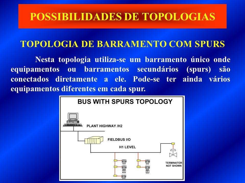 TOPOLOGIA DE BARRAMENTO COM SPURS POSSIBILIDADES DE TOPOLOGIAS Nesta topologia utiliza-se um barramento único onde equipamentos ou barramentos secundá