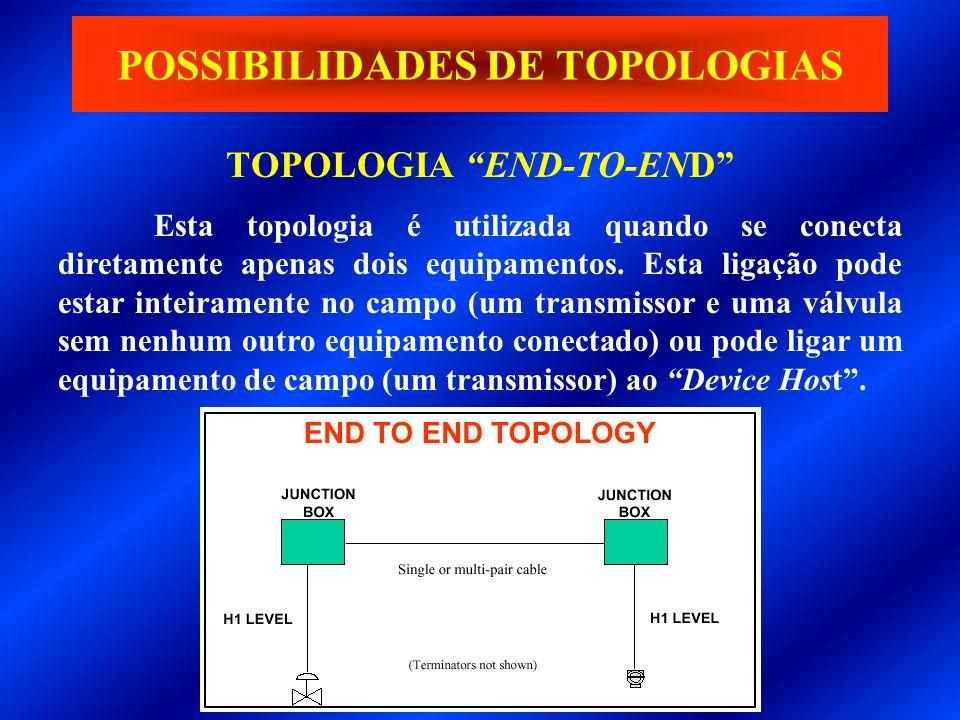 TOPOLOGIA END-TO-END POSSIBILIDADES DE TOPOLOGIAS Esta topologia é utilizada quando se conecta diretamente apenas dois equipamentos. Esta ligação pode