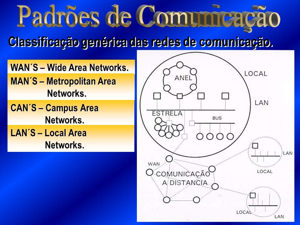 Classificação genérica das redes de comunicação. WAN´S – Wide Area Networks. MAN´S – Metropolitan Area Networks. Networks. CAN´S – Campus Area Network